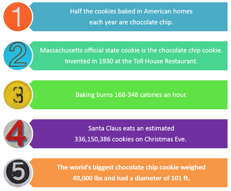 Facts About Chocolate Cookies
